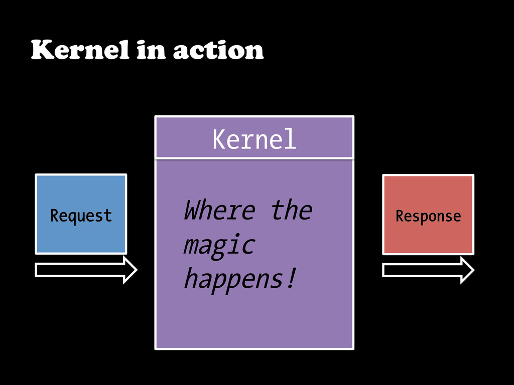 Kernel in action Kernel Response Request Where ...