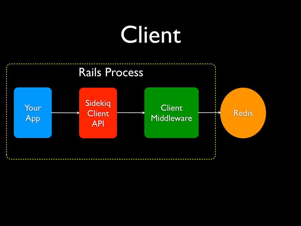 Client Your App Client Middleware Redis Sidekiq...