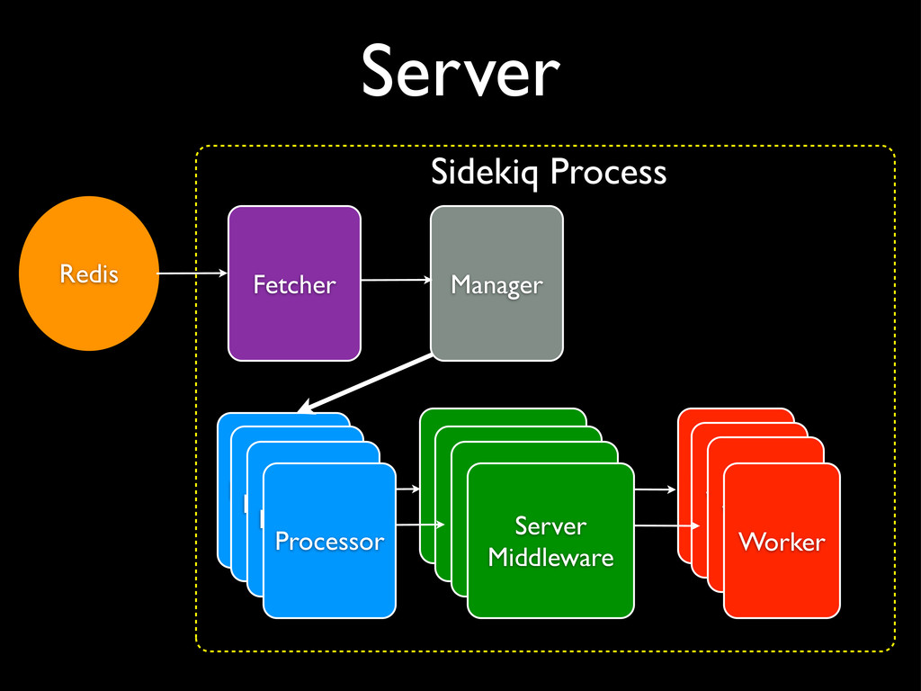 Server Processor Server Middleware Redis Worker...