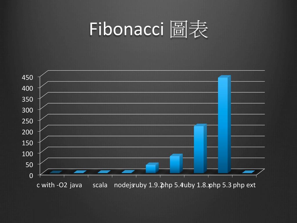 Fibonacci 圖表 0  50  100  150  2...