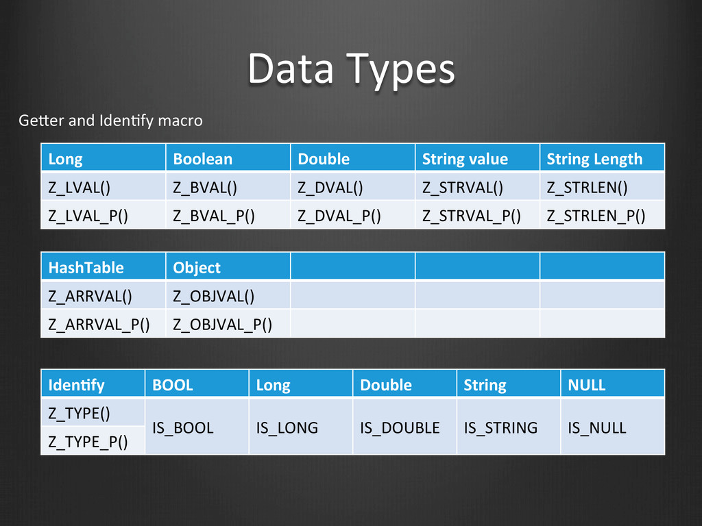 Data Types Long Boolean Double String ...