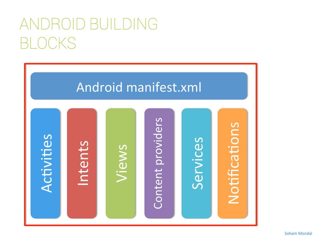 ANDROID BUILDING BLOCKS Ac=vi=es  Android ...