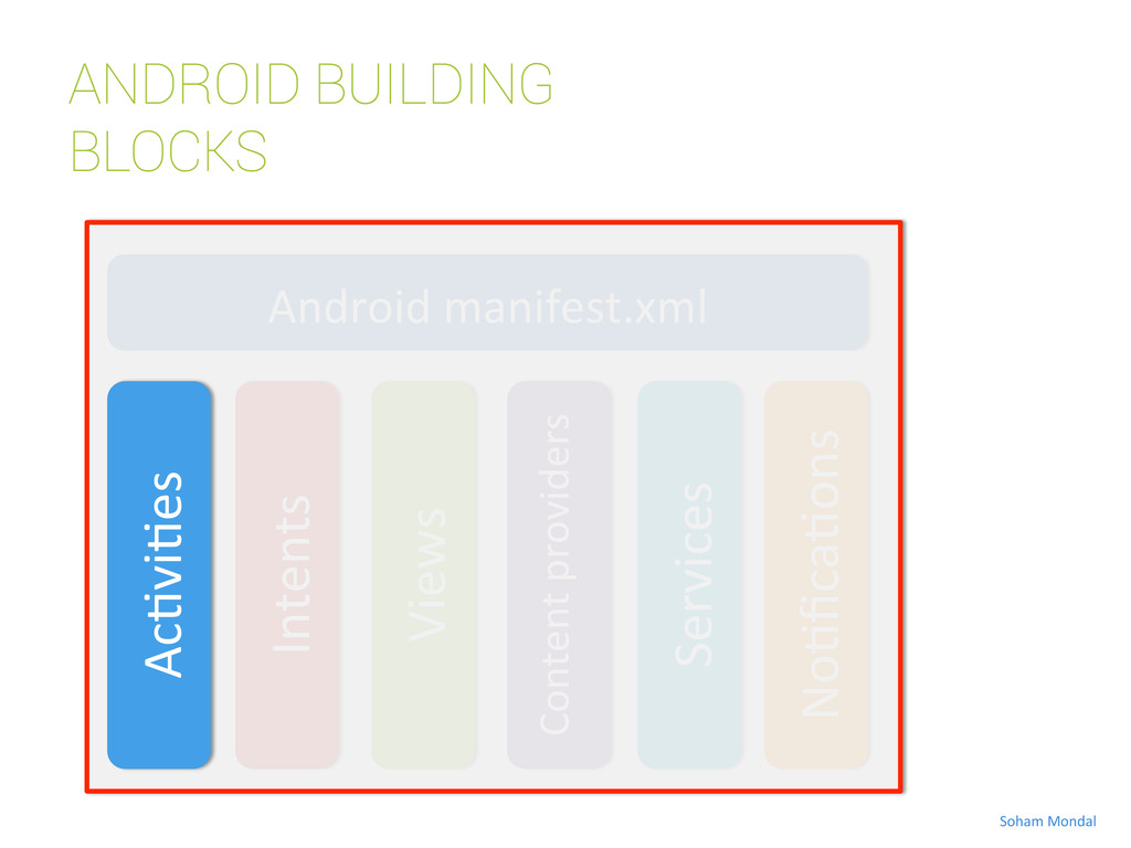 ANDROID BUILDING BLOCKS Android manifest.xml...