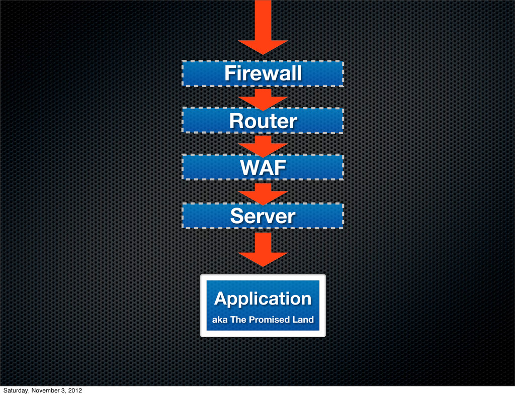 Firewall Router WAF Application aka The Promise...