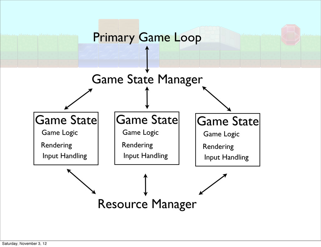Resource Manager Game State Manager Primary Gam...