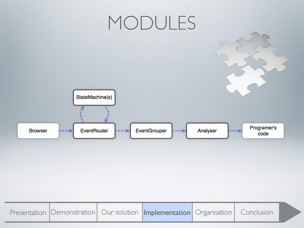 MODULES Presentation Demonstration Our solution...