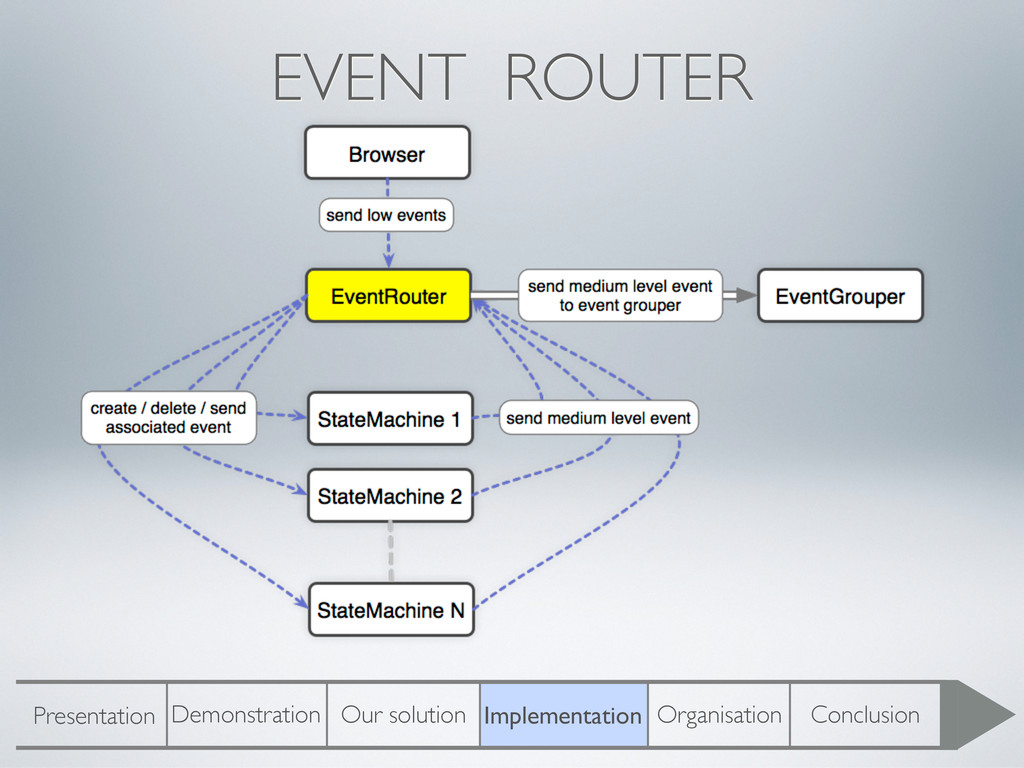 EVENT ROUTER Presentation Demonstration Our sol...