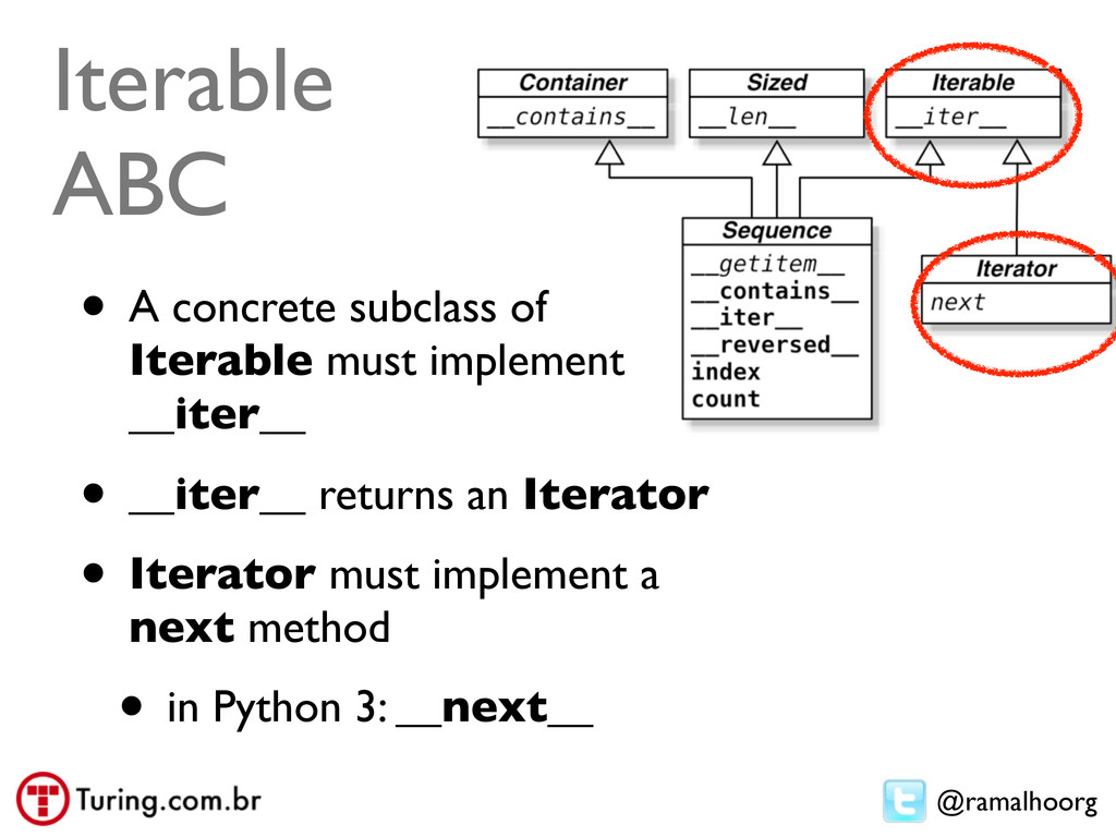 @ramalhoorg Iterable ABC • A concrete subclass ...