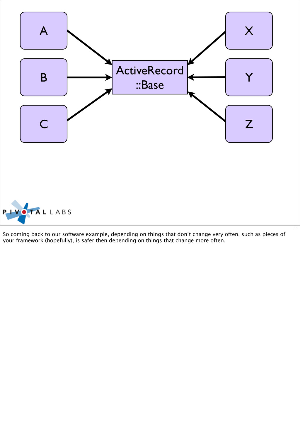 ActiveRecord ::Base C B A Z Y X 11 So coming ba...