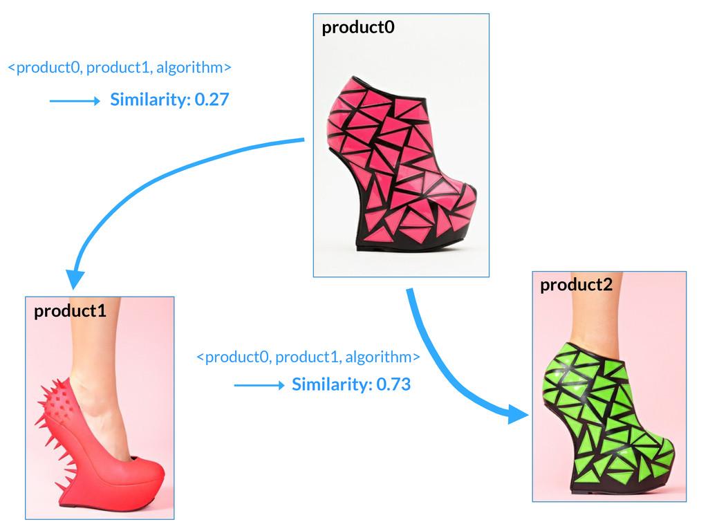 Similarity: 0.27 Similarity: 0.73 <product0, ...