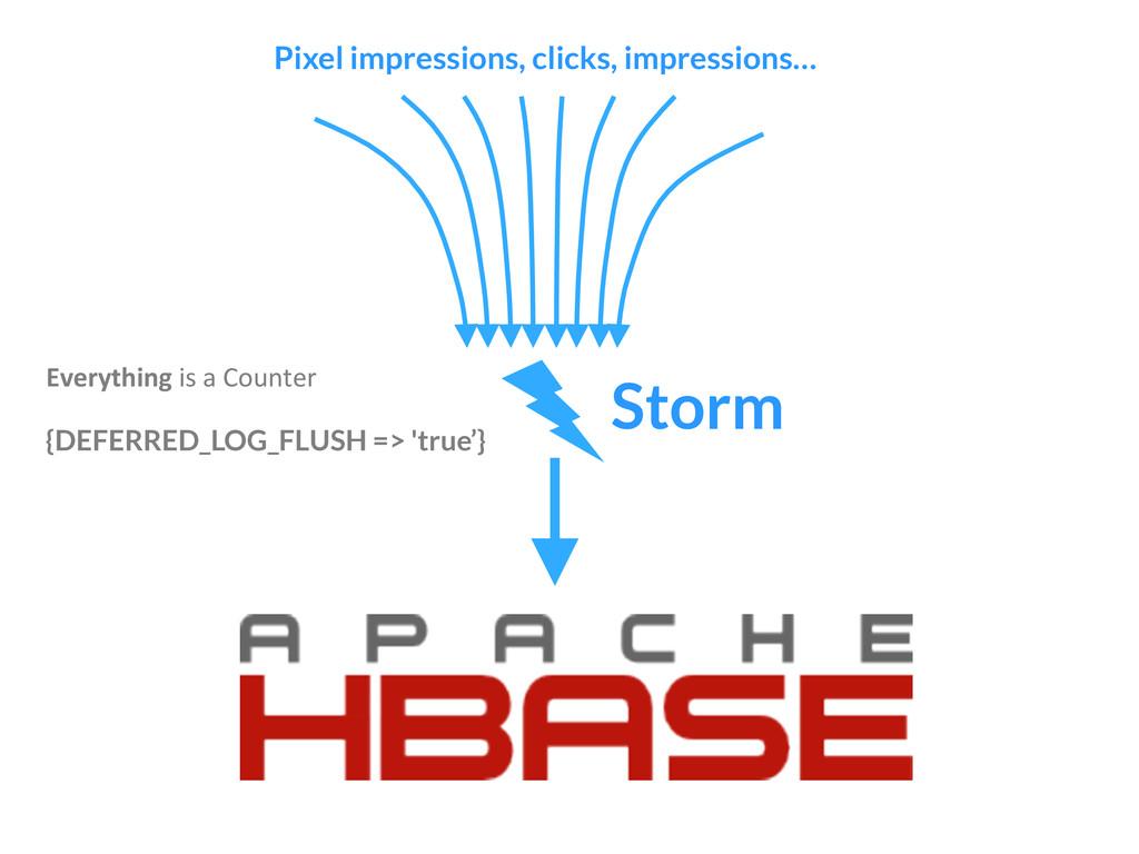 Pixel impressions, clicks, impressions… Storm...