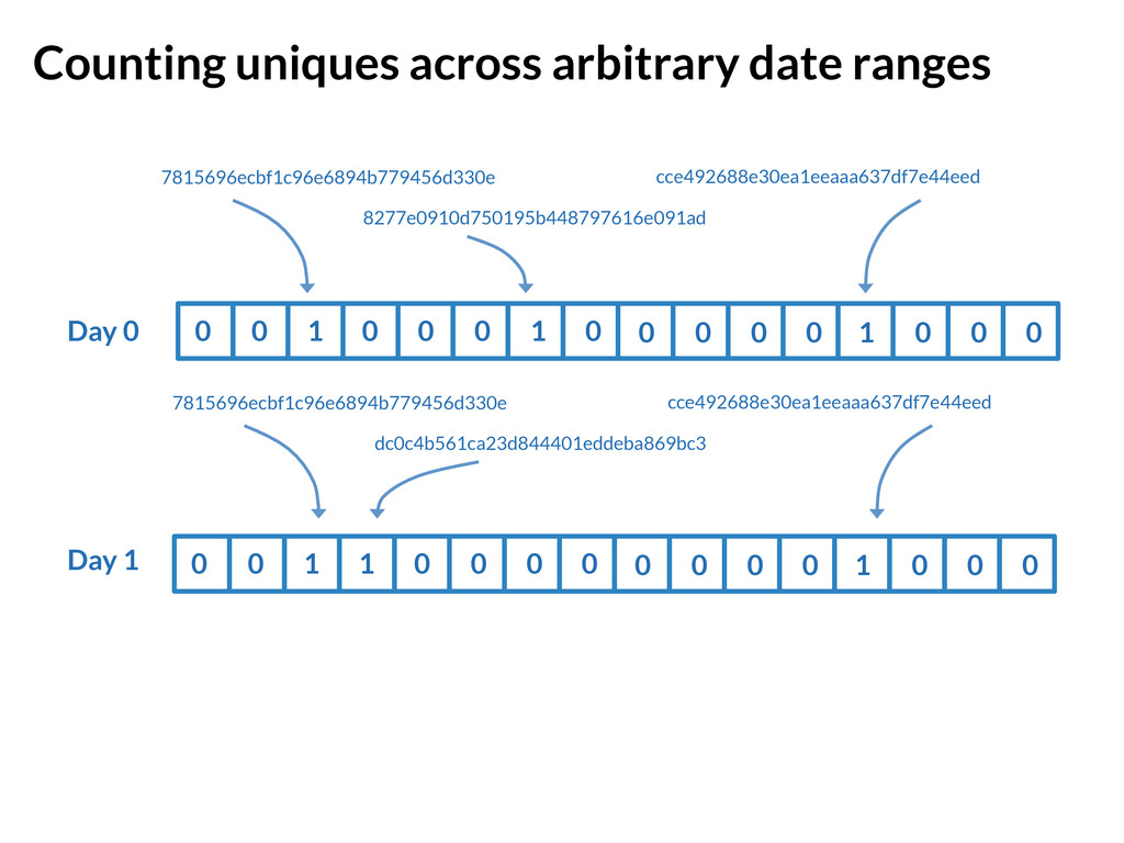 Counting uniques across arbitrary date ranges ...