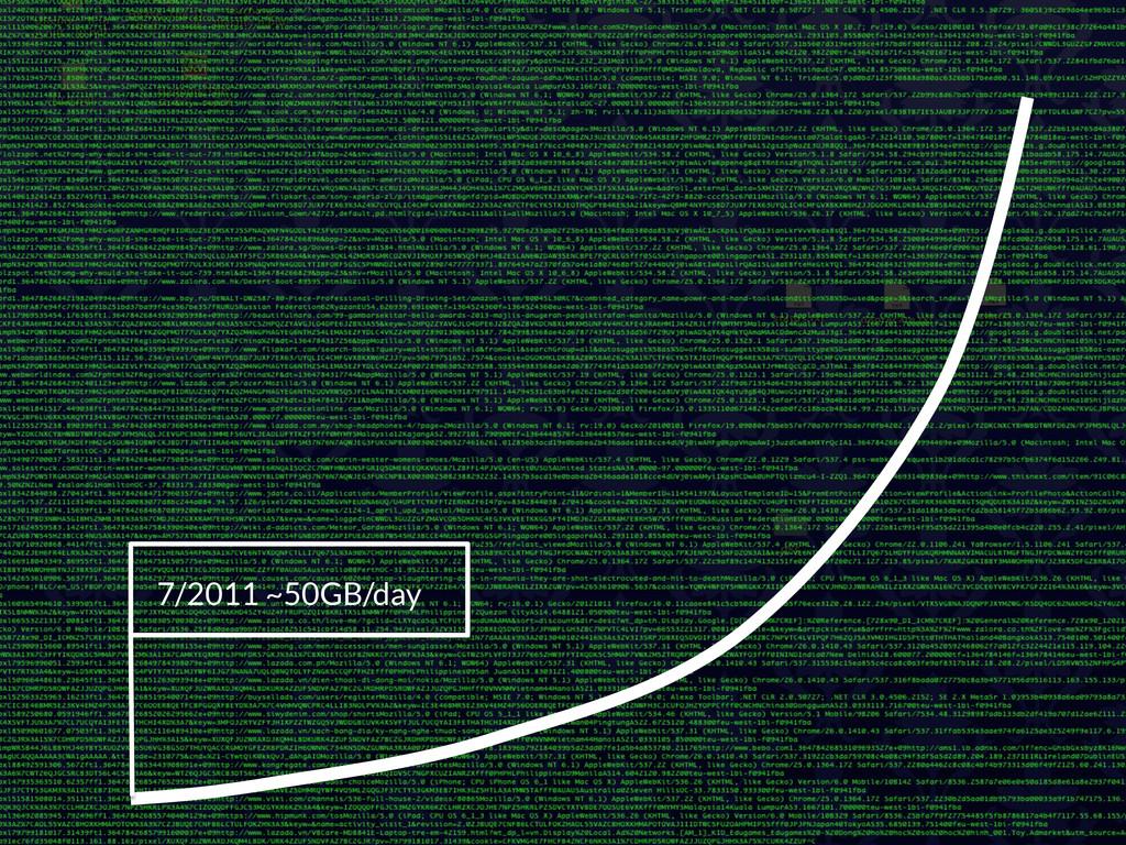 7/2011 ~50GB/day