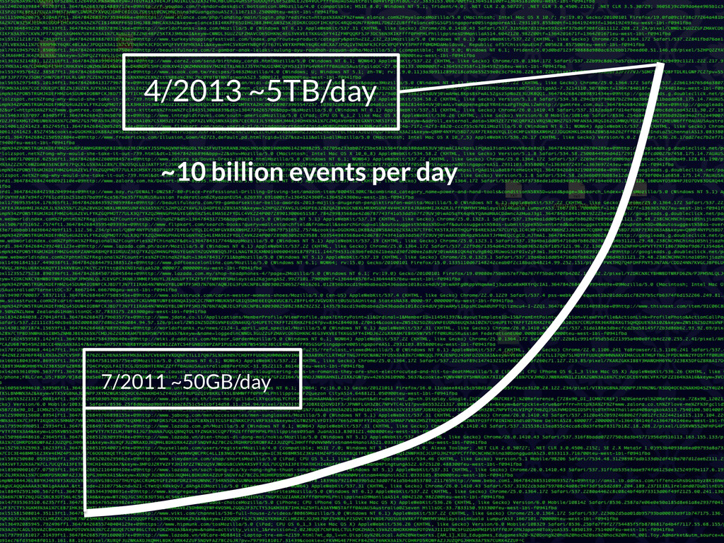 7/2011 ~50GB/day 4/2013 ~5TB/day ~10 billion ...