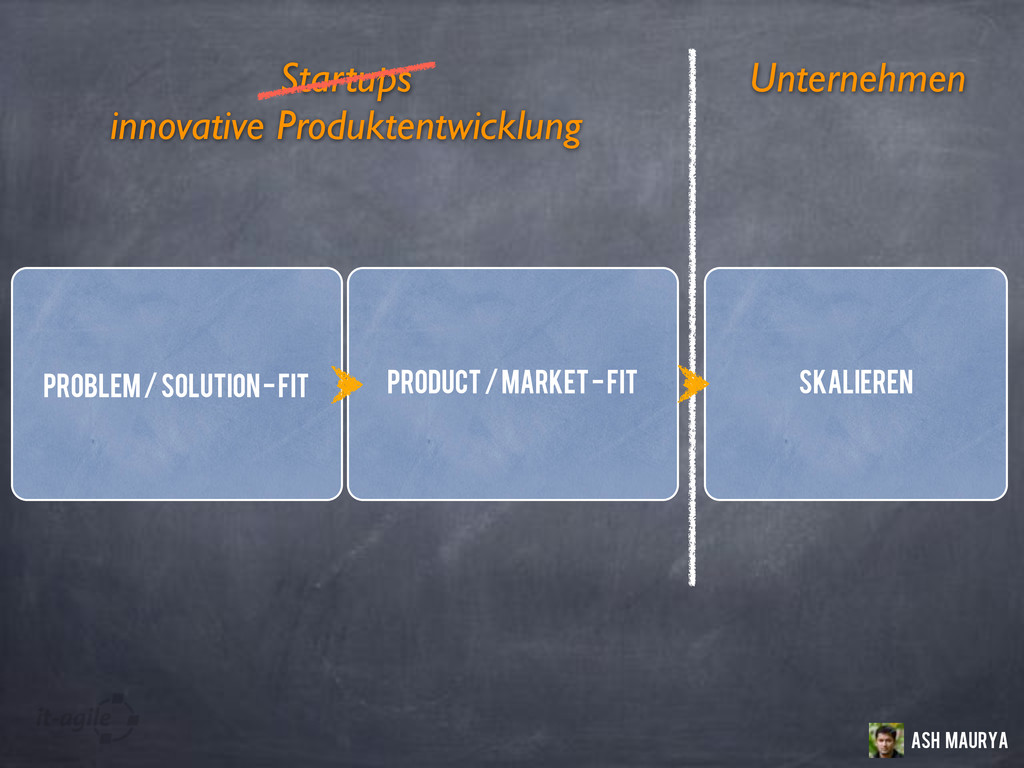 Unternehmen Startups Problem / Solution - Fit P...