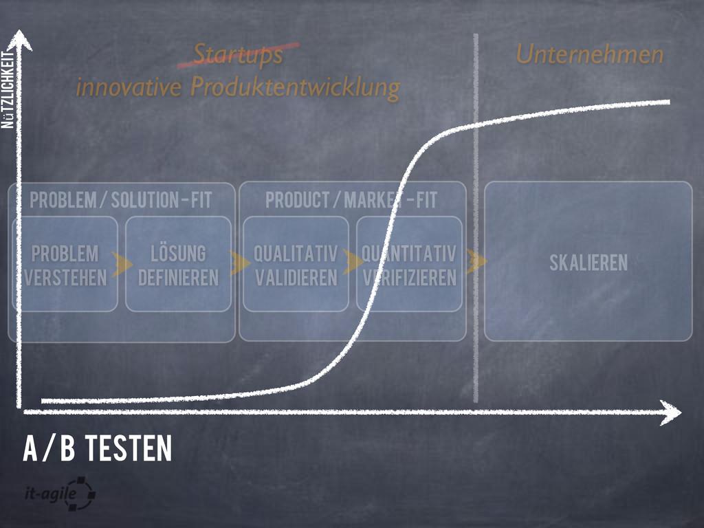 Unternehmen Startups Problem verstehen Losung d...