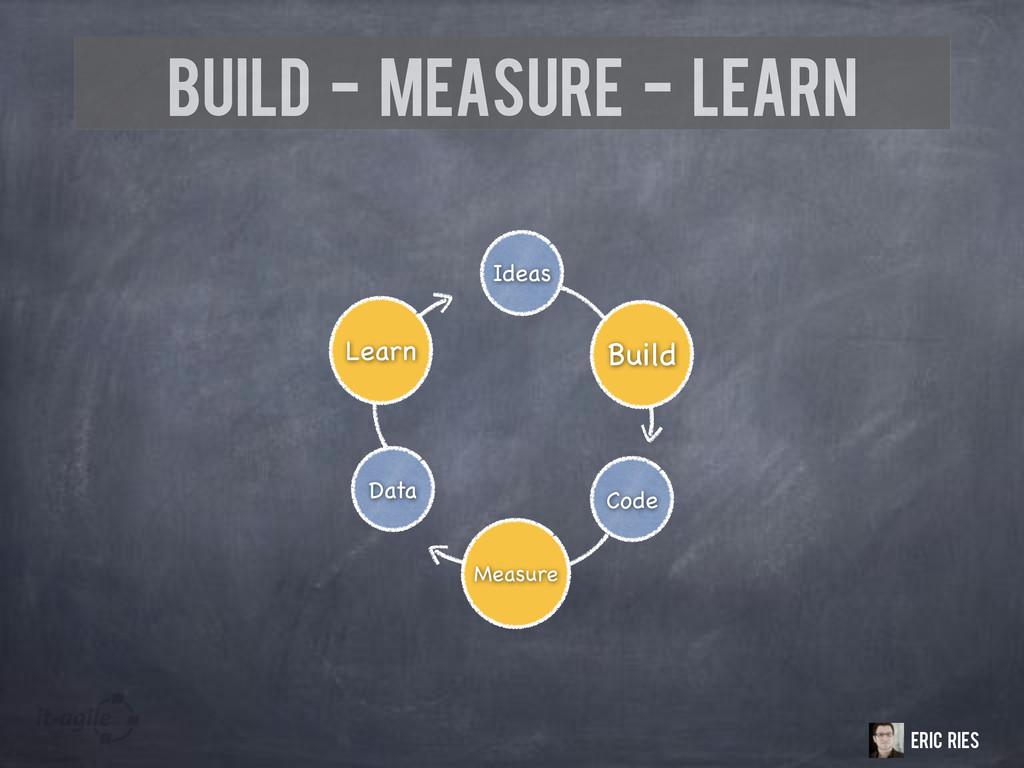 Build - Measure - Learn Ideas Build Code Measur...