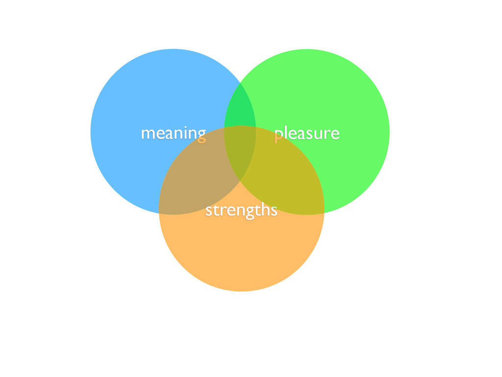 meaning pleasure strengths