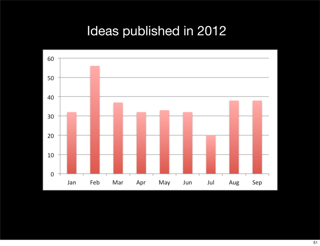 Ideas published in 2012 51