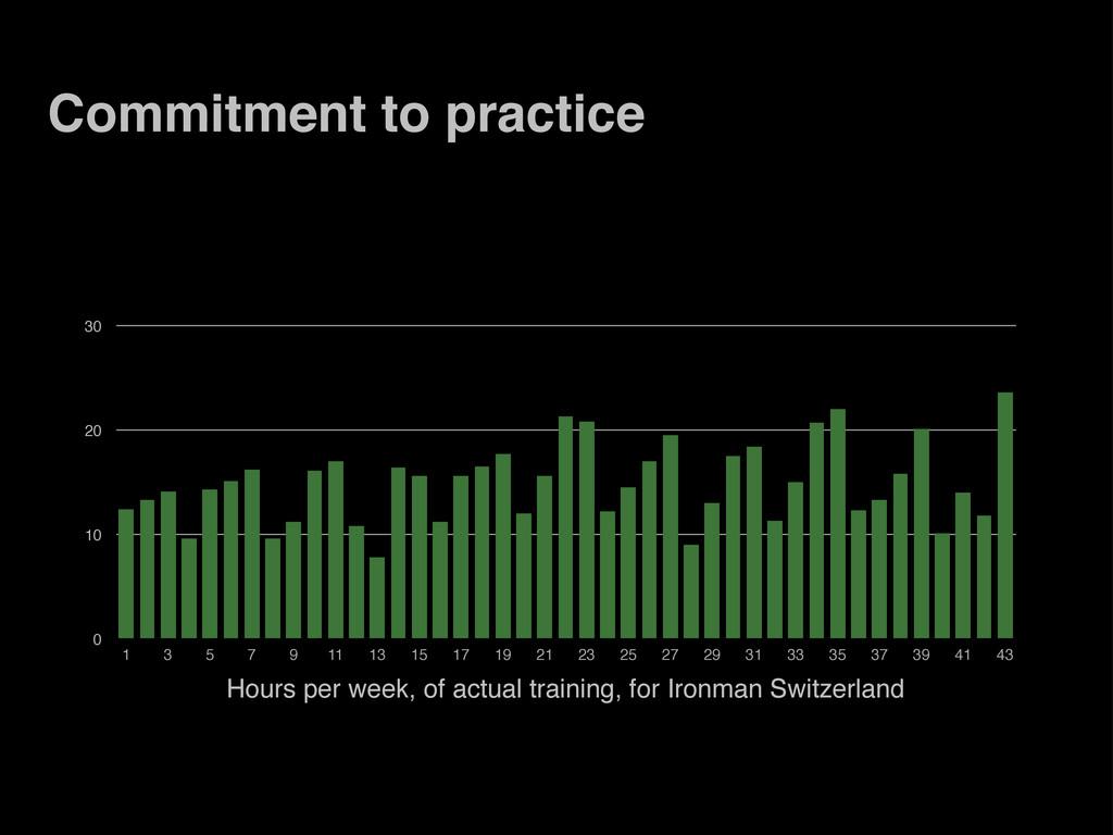 Commitment to practice 0 10 20 30 1 3 5 7 9 11 ...
