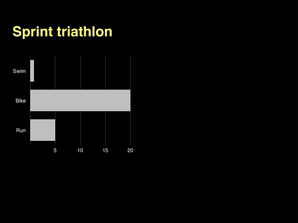 Sprint triathlon Swim Bike Run 5 10 15 20