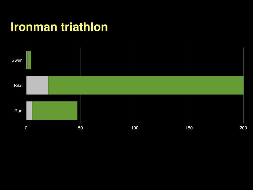 Ironman triathlon Swim Bike Run 0 50 100 150 200
