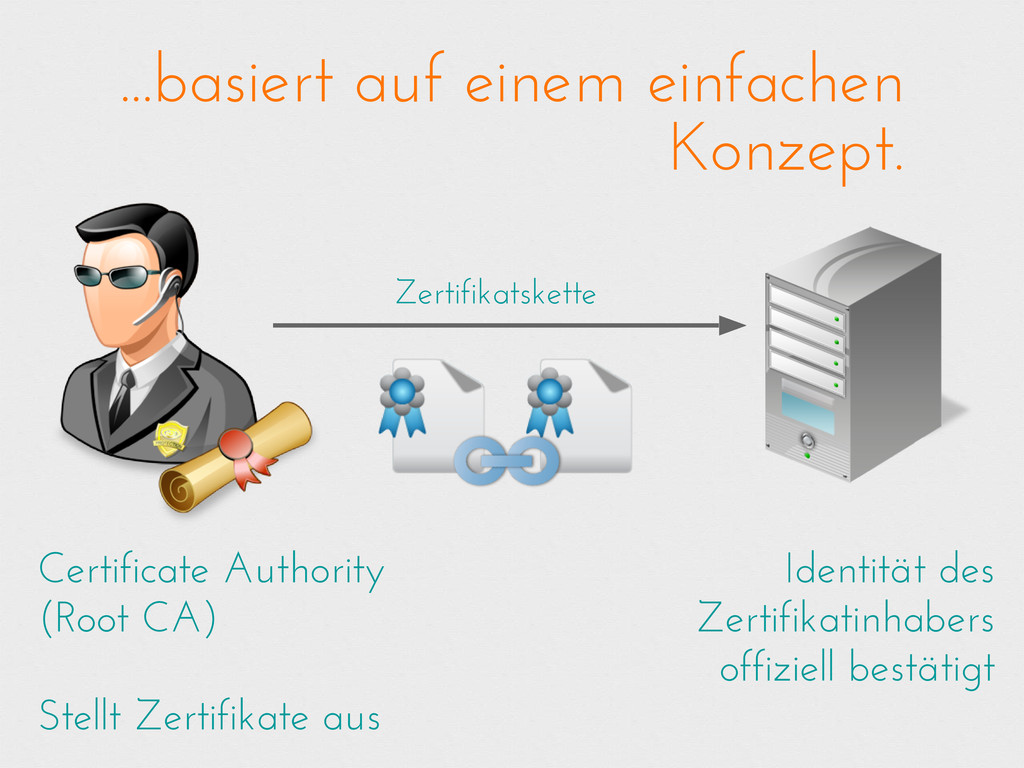 Certificate Authority (Root CA) Stellt Zertifik...