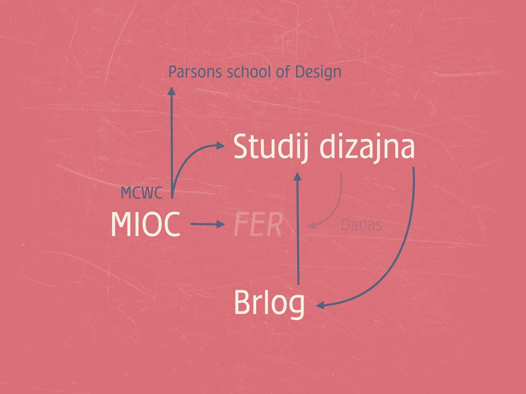 MIOC FER Studij dizajna Brlog MCWC Parsons scho...