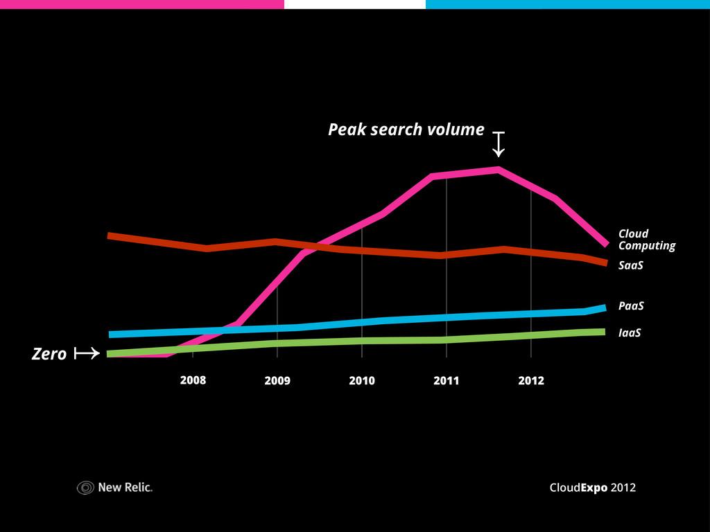 CloudExpo 2012 2008 2009 2010 2011 2012 Peak se...