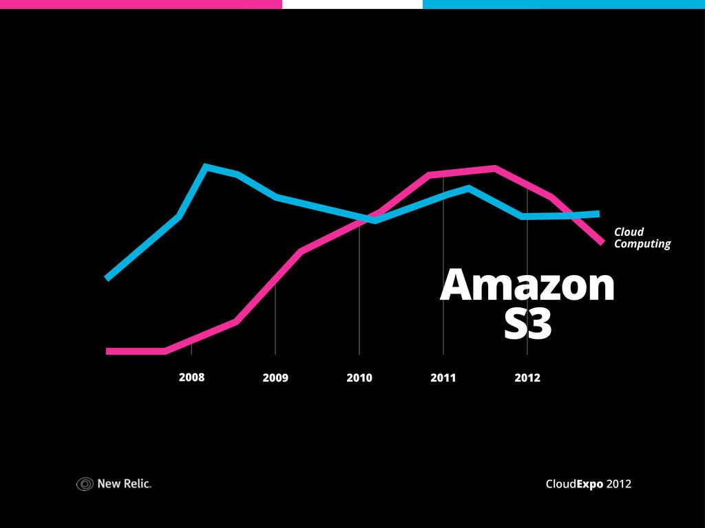 CloudExpo 2012 2008 2009 2010 2011 2012 Cloud C...