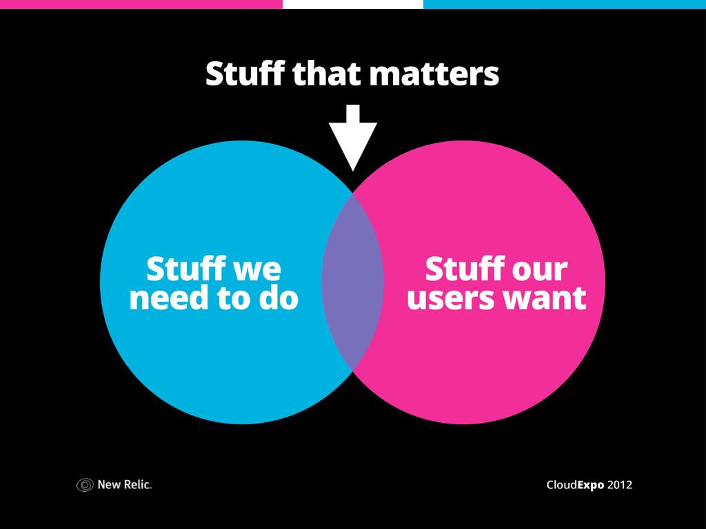 CloudExpo 2012 Stuff we need to do Stuff that m...