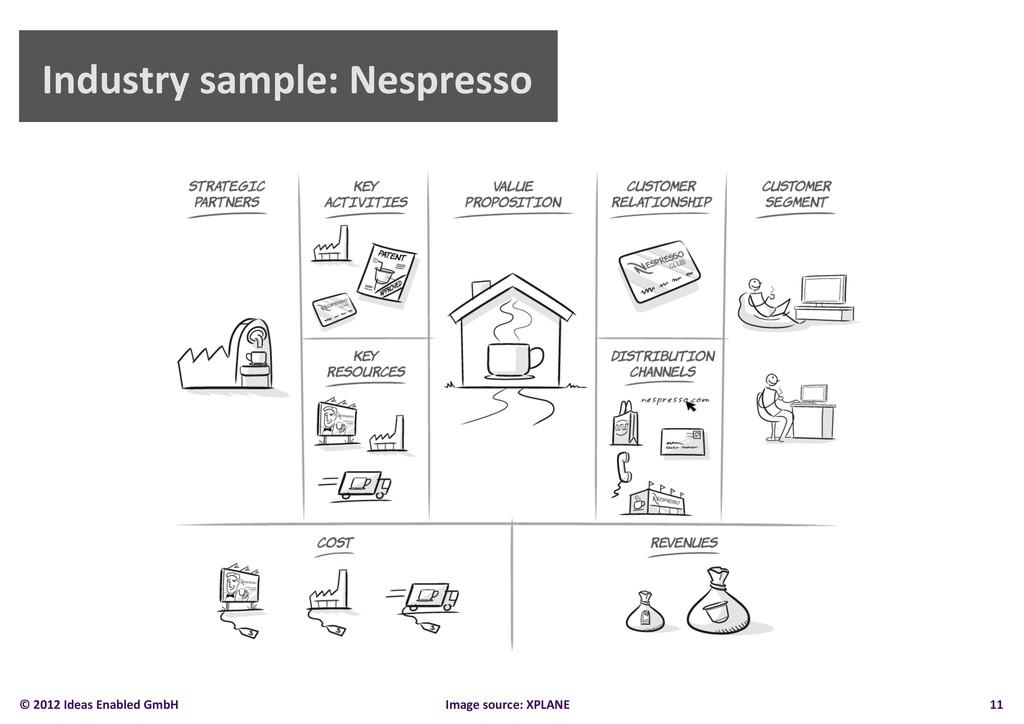 Industry sample: Nespresso  11  Ima...