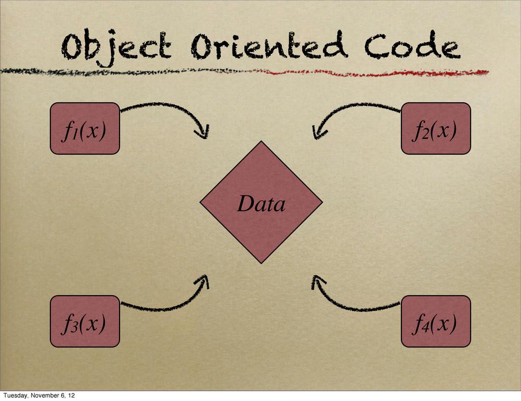 Object Oriented Code f1(x) f4(x) f3(x) f2(x) Da...