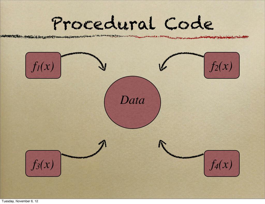 Procedural Code Data f1(x) f4(x) f3(x) f2(x) Tu...