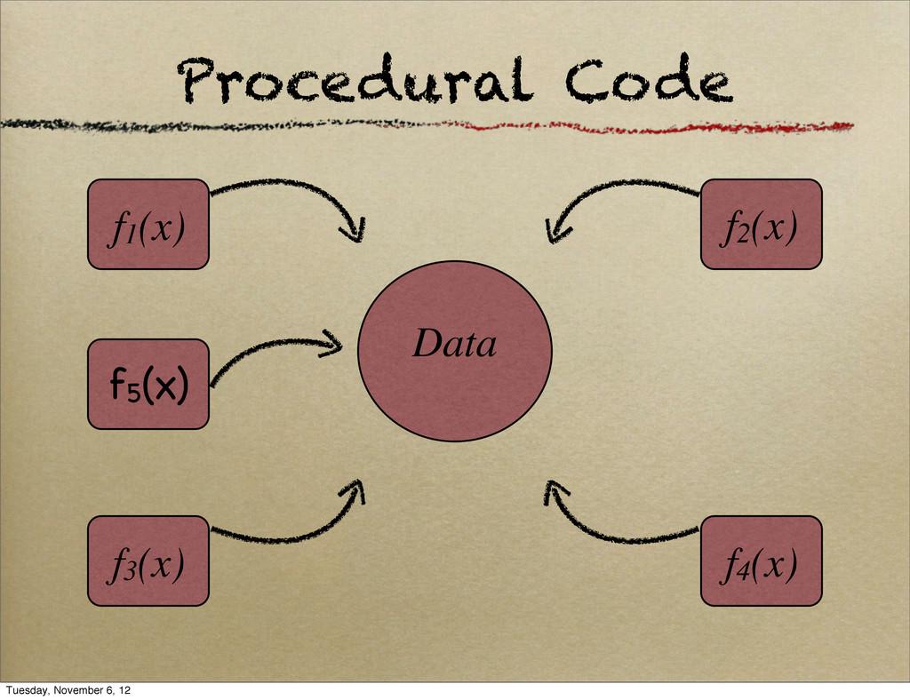Procedural Code Data f1(x) f4(x) f3(x) f2(x) f5...