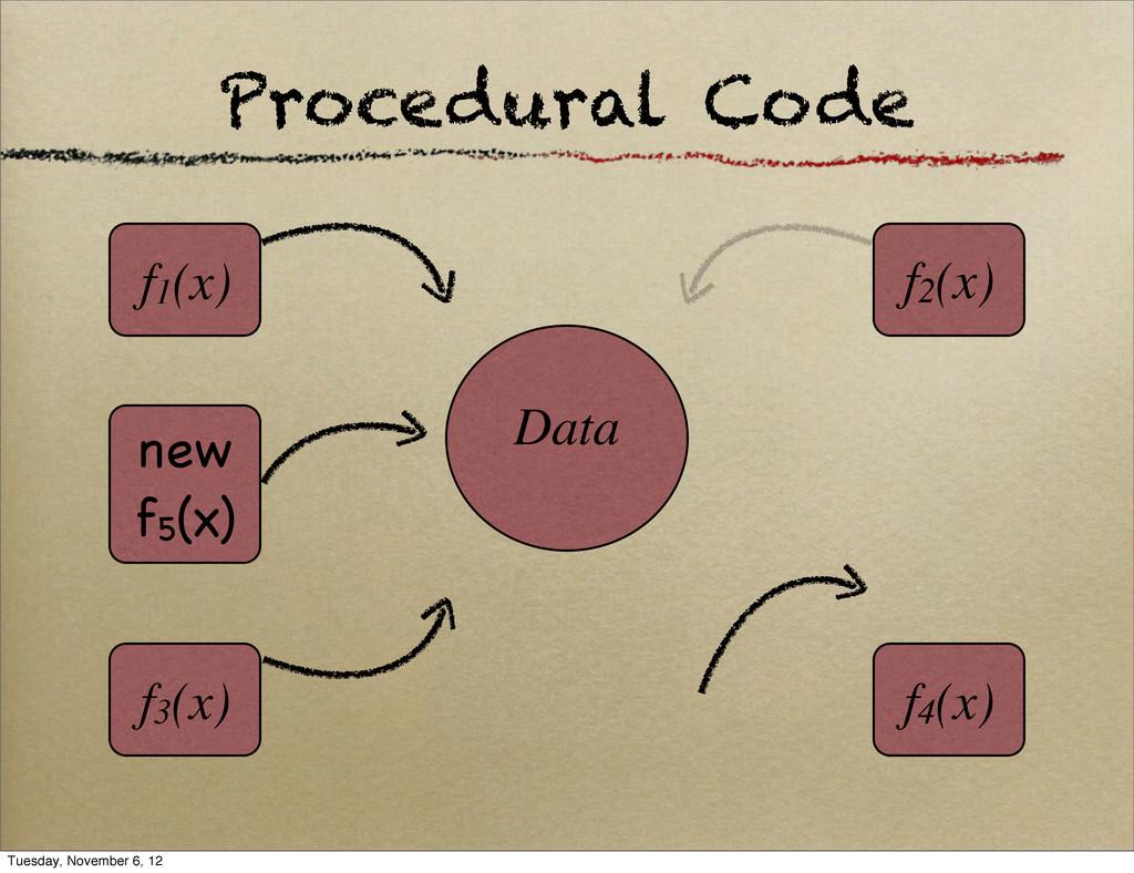 Procedural Code Data f1(x) f4(x) f3(x) f2(x) ne...