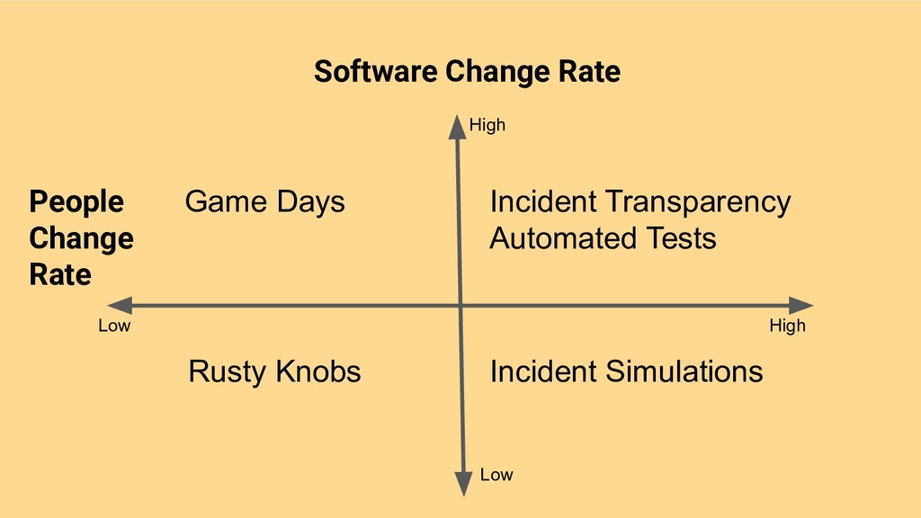 Software Change Rate People Change Rate High Hi...