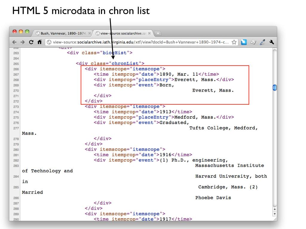 HTML 5 microdata in chron list