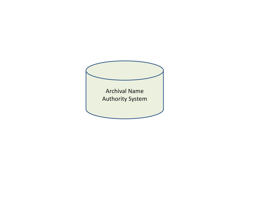 ArchivalName Authority System AuthoritySystem