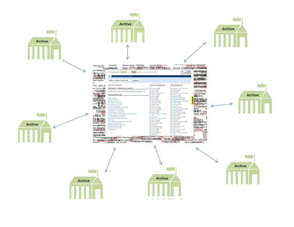 ArchivalName Authority System ArchivalName ...