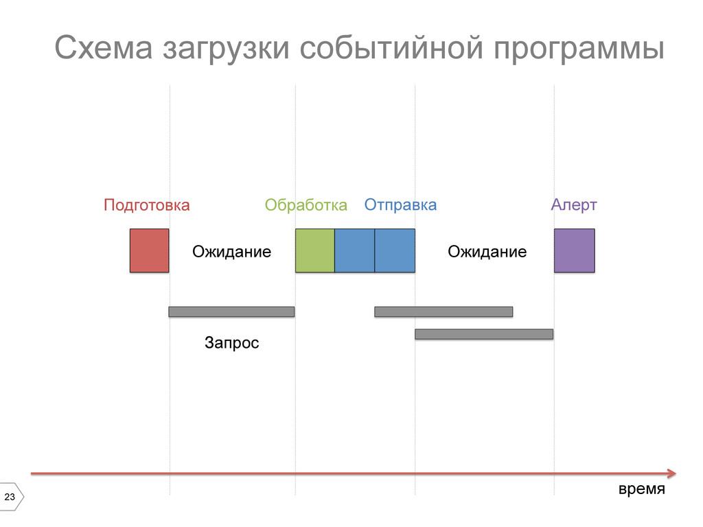 23 Схема загрузки событийной программы время Ож...