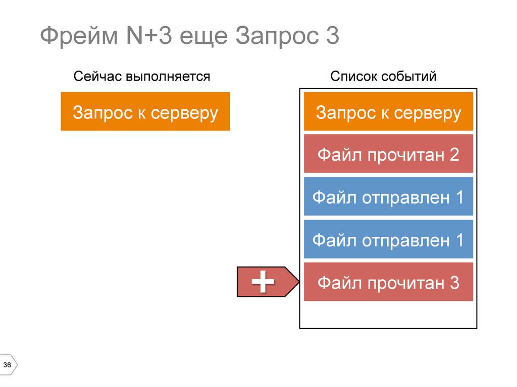 36 Фрейм N+3 еще Запрос 3 Запрос к серверу Спис...