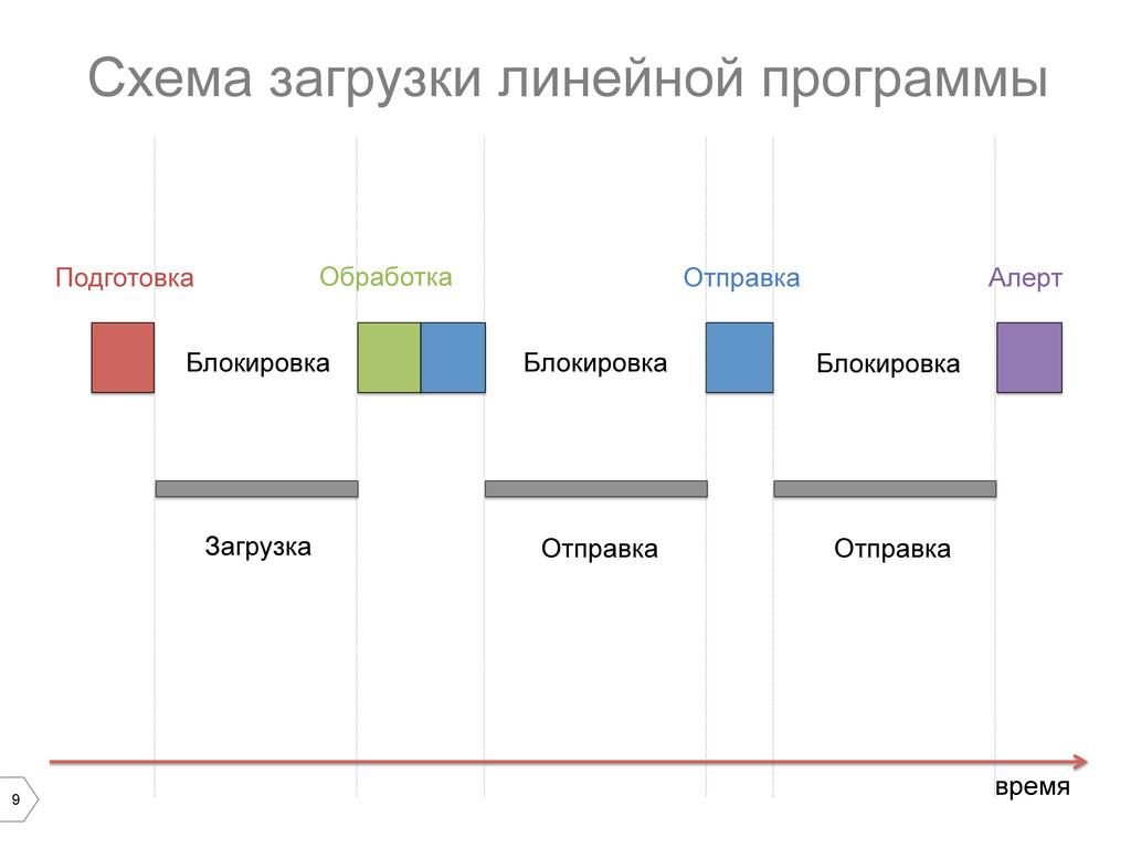 9 Схема загрузки линейной программы время Блоки...