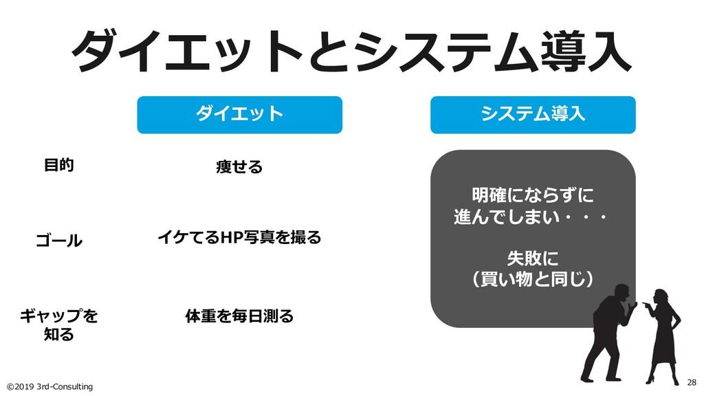 ©2019 3rd-Consulting 28 ダイエットとシステム導⼊ ダイエット システム...