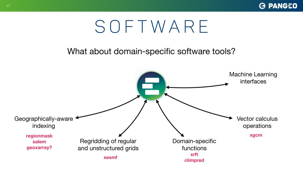S o f t w a r e !17 What about domain-specific s...