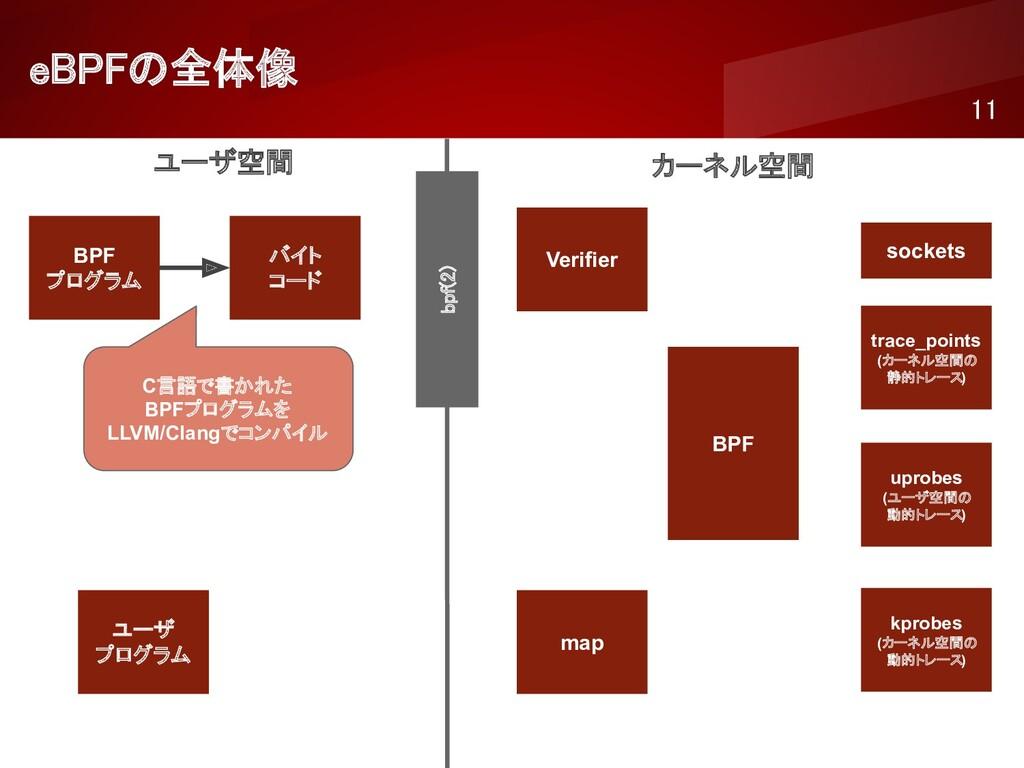 eBPFの全体像 11 ユーザ空間 カーネル空間 BPF プログラム バイト コード ...