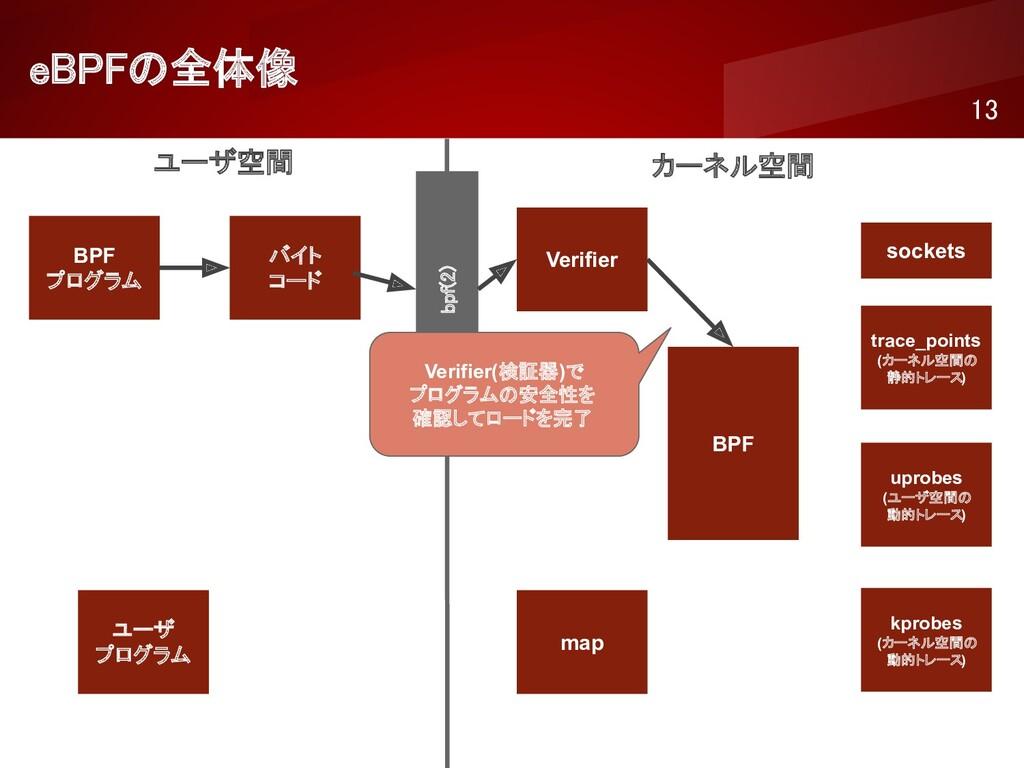 eBPFの全体像 13 ユーザ空間 カーネル空間 BPF プログラム バイト コード ...