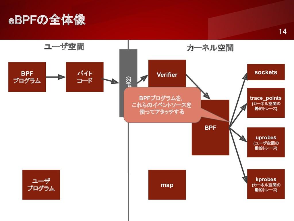 eBPFの全体像 14 ユーザ空間 カーネル空間 BPF プログラム バイト コード ...
