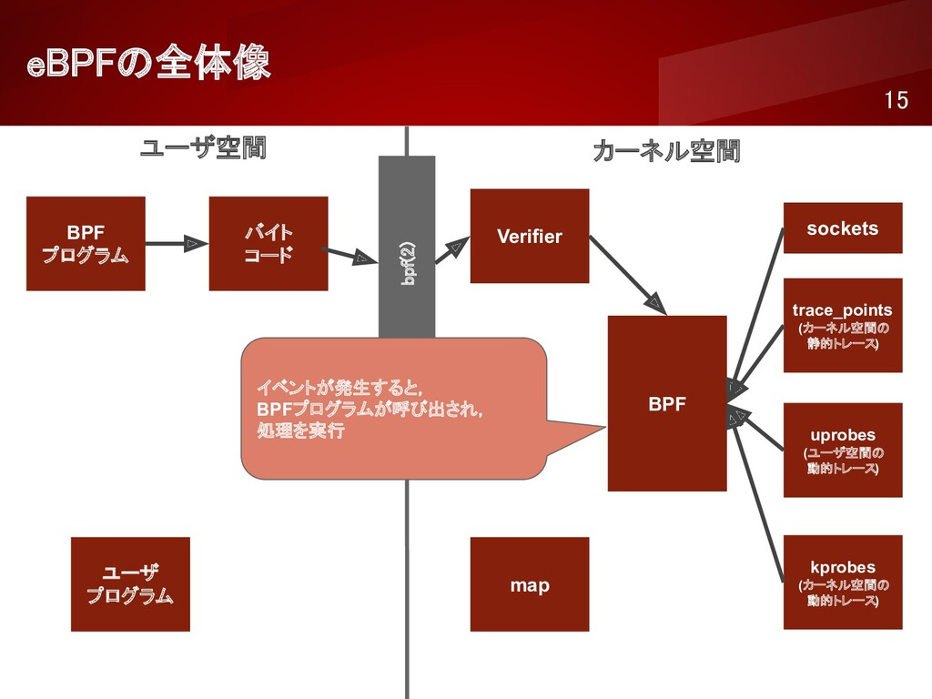 eBPFの全体像 15 ユーザ空間 カーネル空間 BPF プログラム バイト コード ...
