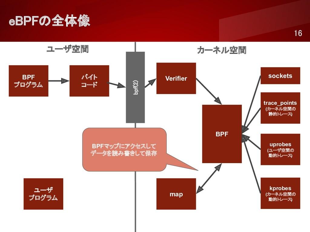 eBPFの全体像 16 ユーザ空間 カーネル空間 BPF プログラム バイト コード ...